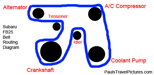 Subaru Outback Serpentine Accessory Belt Replacement Guide